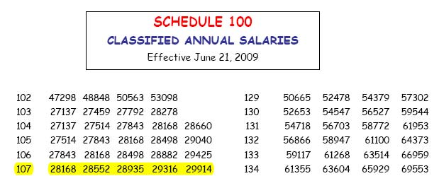 example of a salary